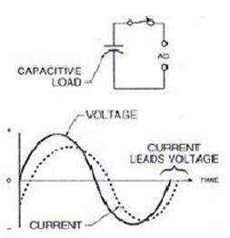 Karakteristik beban pada sistem arus listrik bolak balik ac just gambar 5 rangkaian kapasitif gelombang ac ccuart Images